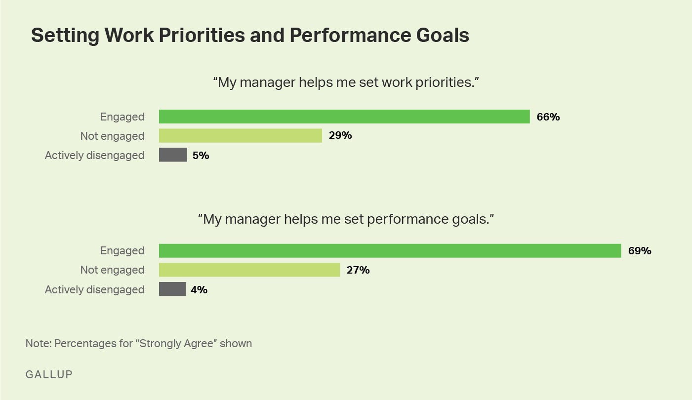 setting work priorities